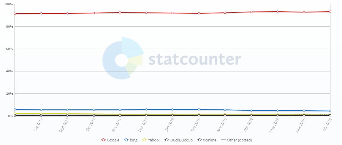Aktueller Marktanteil an Suchmaschinen in Deutschland