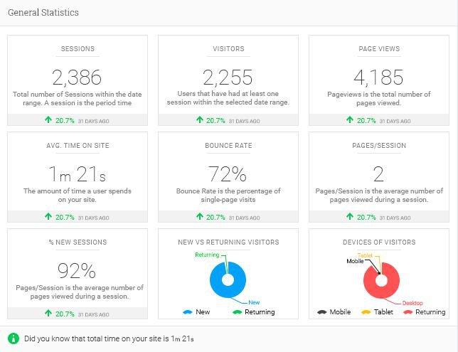 Analytify kostenloses Google Analytics-Plugins für WordPress