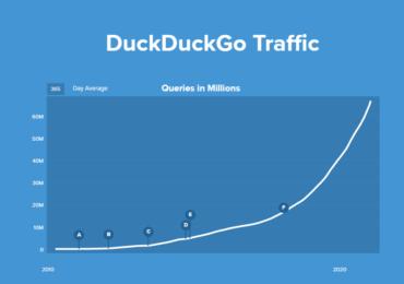 Suchmaschinen: DuckDuckGo bricht seine eigenen Besucherrekorde – die Privatsphäre schützen